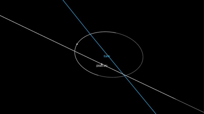 Asteroid JA the size of a bus today safely flies past Earth