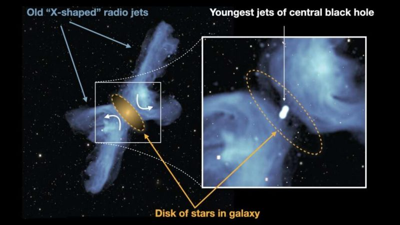 MeerKAT Radio Telescope in South Africa Reveals the Secret of X Galaxies