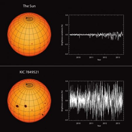Our sun is less active than similar stars