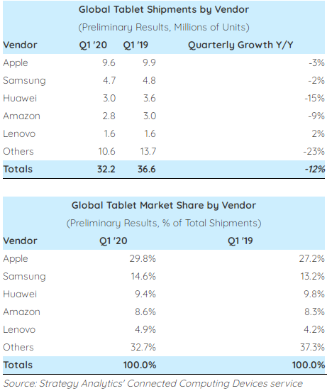 Rating of largest tablet manufacturers published