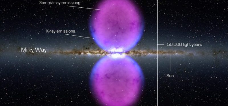 Astronomers have pinpointed the origin of huge gas bubbles flowing from the Milky Way