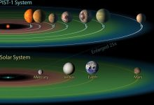 Other star systems can accommodate up to seven Earth like planets