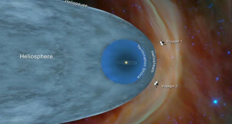 Voyagers discover denser space outside the solar system