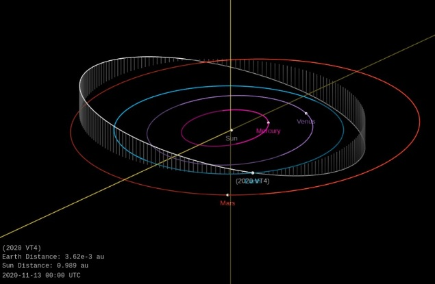 Asteroid 2020 VT4 flew near Earth at record close distance